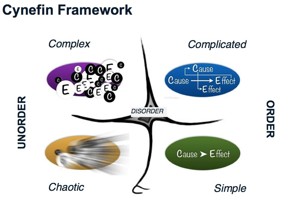 TDD and Agile. The Cynefin model