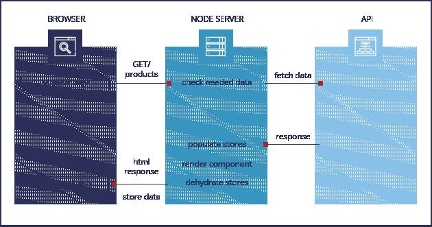 React.js Store Hydration Diagram
