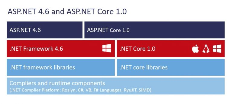 ASP.NET vs ASP.NET Core