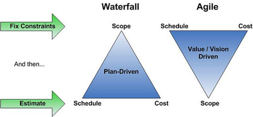 agile process management is success critical 6 metrics and success factors for agile in sap  when you're running an agile process you should progress to using  so the project management office can have.