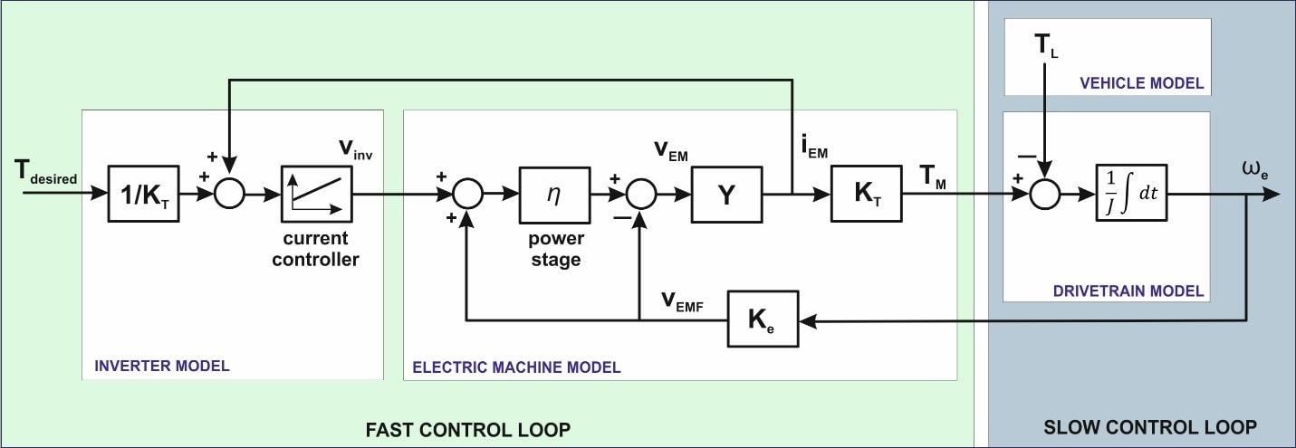 Autosar Compliant Ecu Design For Electric Vehicles Fortech