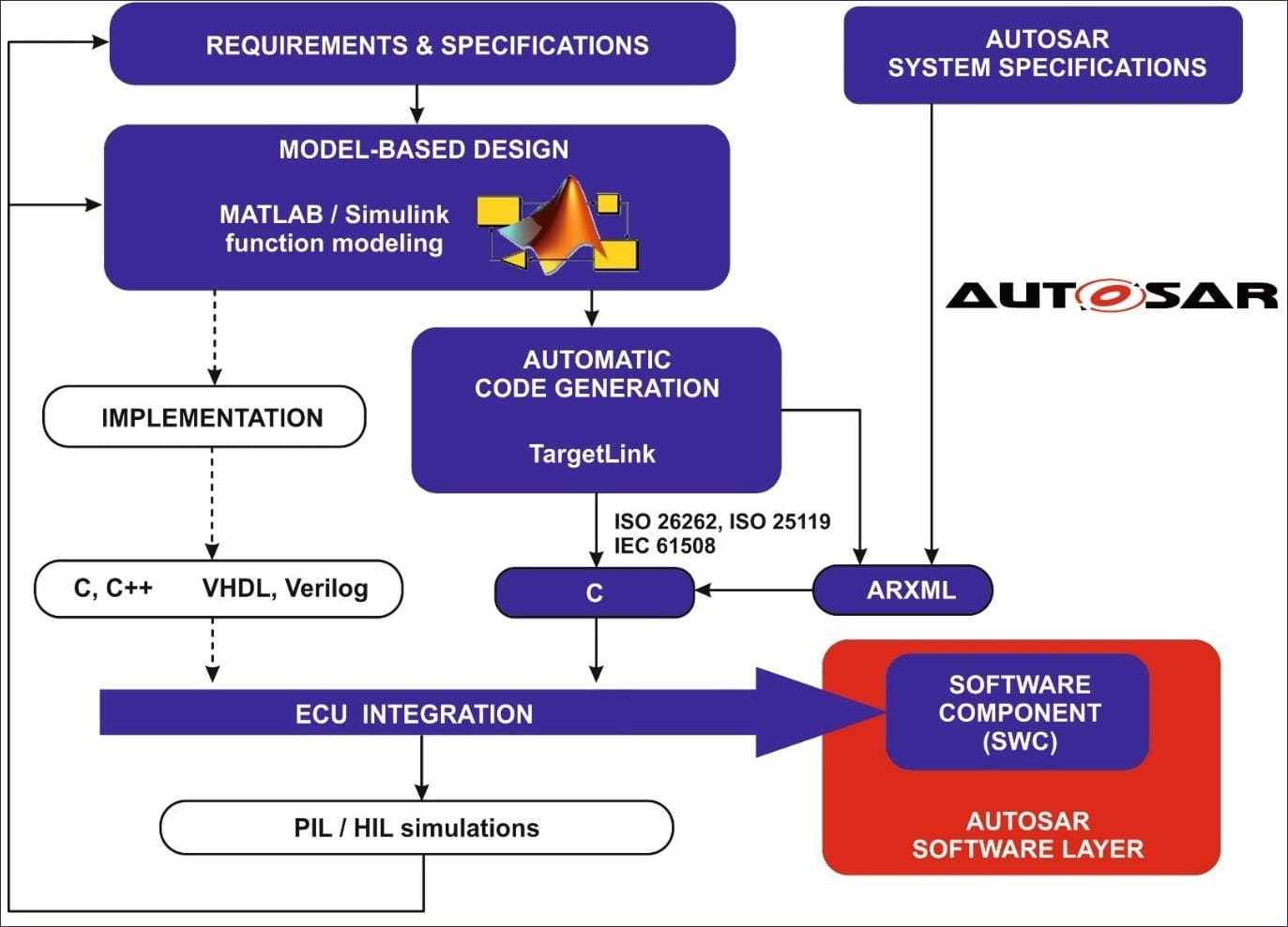 Autosar Compliant Ecu Design For Electric Vehicles Fortech Developing Mathematical Models Of Rotating Mechanical Systems Model Based Generating Swcs