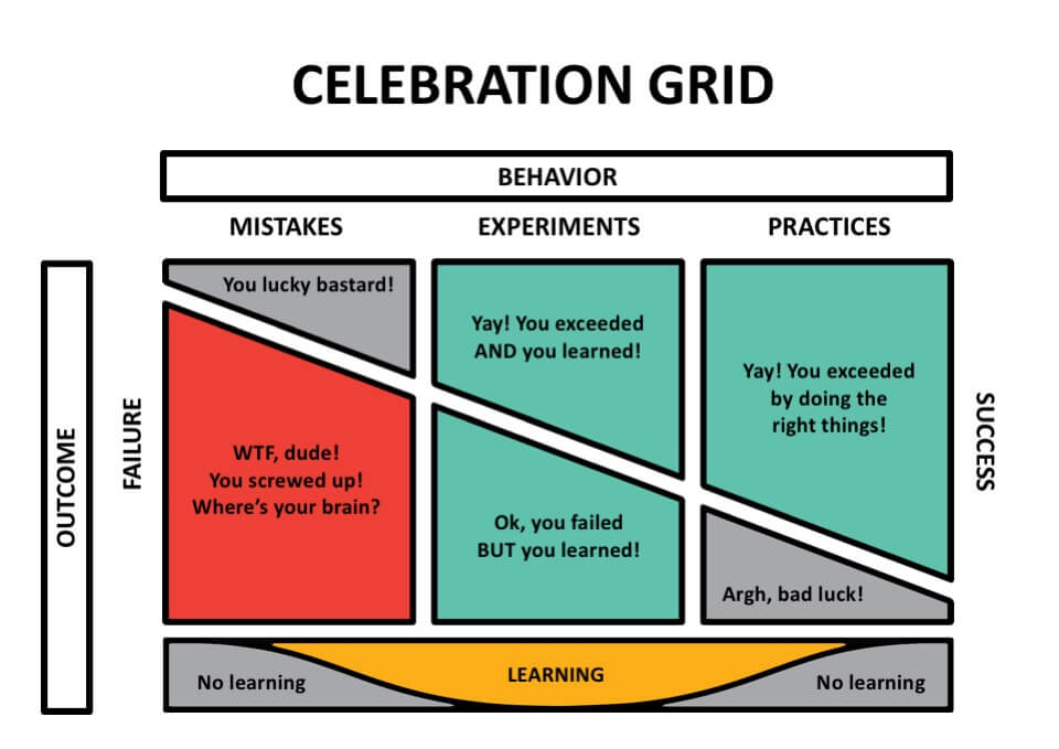 Celebration Grid Management 3.0 - Business Agility