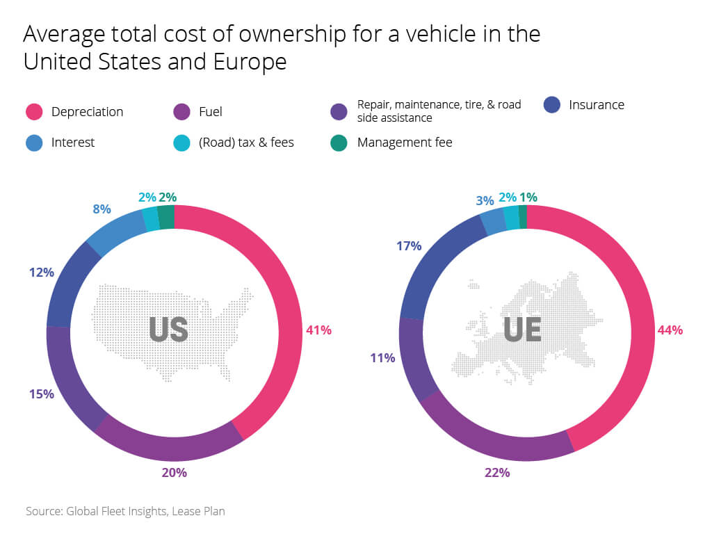 Cost of ownership for a vehicle should be considered in a fleet management software platform